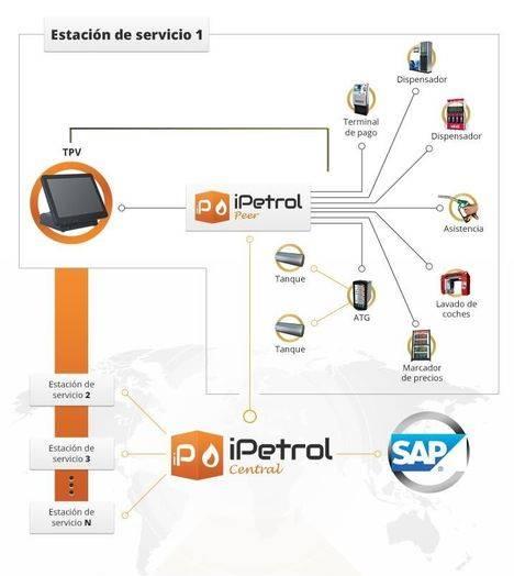 iPetrol comienza su expansión internacional