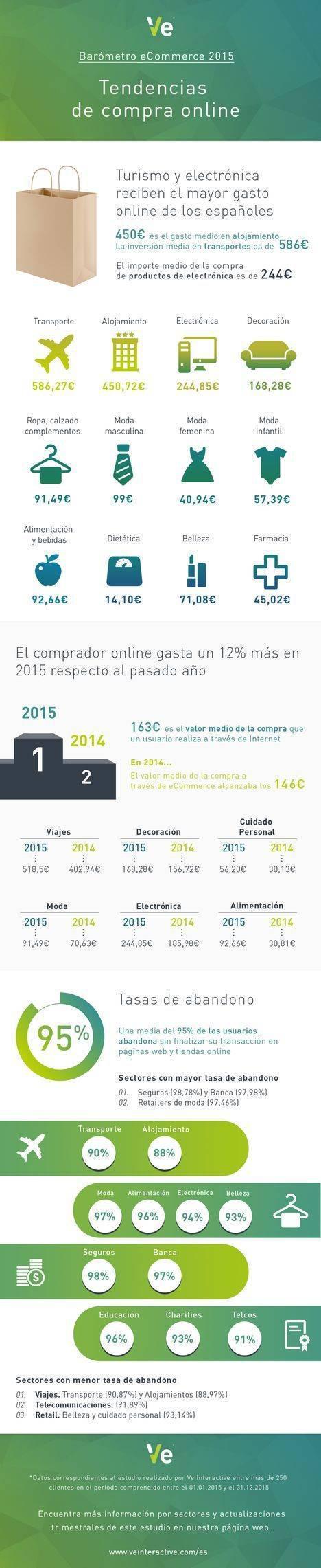 Los españoles gastan una media de 163€ por cesta en sus compras online