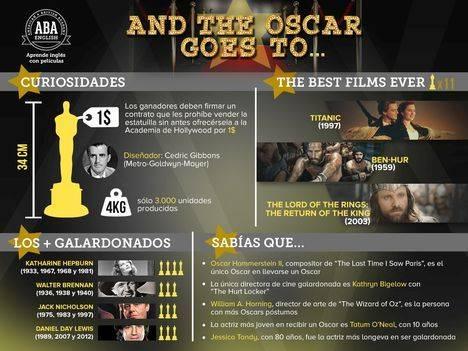 Las 10 cosas que debes conocer para hacer que sabes de los Oscars