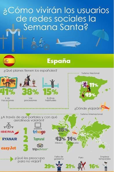 El 41% de los españoles realizará algún viaje durante la Semana Santa y el 38% acudirá a procesiones