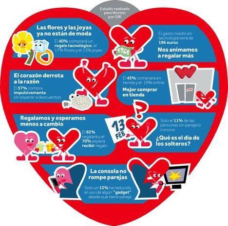 San Valentín también es TIC: El 40% de los regalos de San Valentín serán tecnológicos