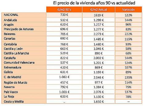 1.800 viviendas por 71.400 € de precio medio