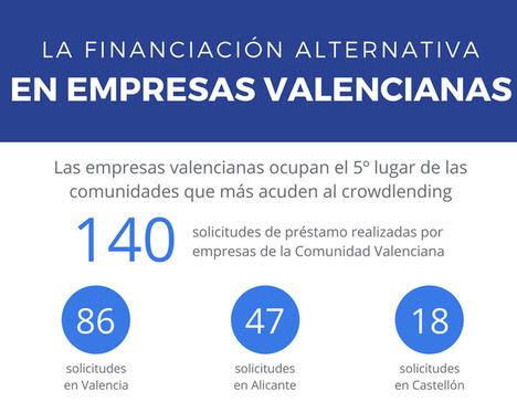 140 empresas valencianas acuden a la financiación alternativa, según MytripleA