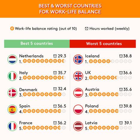 Estudio revela los 15 países europeos con mayor riesgo de agotamiento laboral