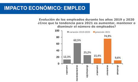Sólo el 15 % de las pymes cree que creará empleo durante este año