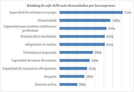 1 de cada 2 empresas destaca la adaptación al cambio como una de las soft skills de más valor entre sus profesionales