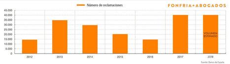 2017 cierra con un récord de reclamaciones contra la banca, según Fonfria + Abogados