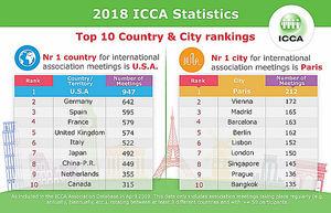 La actividad de IFEMA sitúa a Madrid como tercera ciudad congresual del mundo