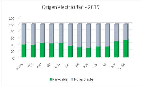 El gas duplica su peso en la generación de electricidad durante 2019 y se consolida como respaldo de las renovables