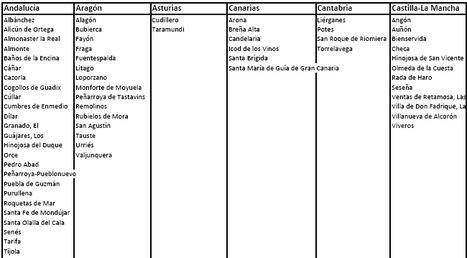 224 municipios españoles recibirán un bono para instalar puntos de acceso Wifi gratuito