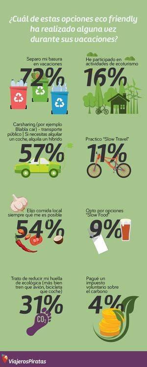 El 59% los españoles afirma respetar el medioambiente cuando viaja