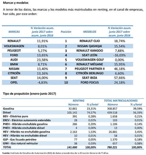 La flota de renting crece un 10,57% y supera ampliamente el medio millón de unidades