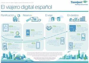 Una encuesta global de Travelport concluye que los viajeros españoles son de los más digitalizados de Europa