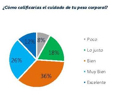 Solo uno de cada tres españoles mayores de 50 años se preocupa por su peso