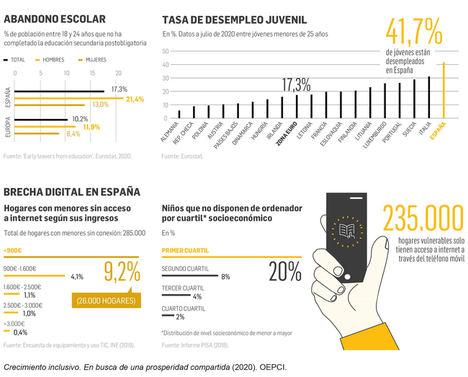 Educación y empleo: dos canales clave para corregir la desigualdad en España
