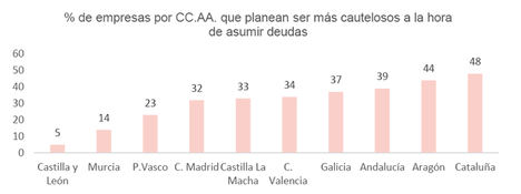 3 de cada 10 empresas españolas planean ser más cautelosas a la hora de endeudarse para afrontar el declive económico