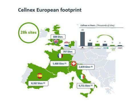 Cellnex cierra los primeros nueve meses con crecimientos del +15% en ingresos y +19% en ebitda