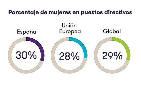 Las empresas españolas impulsan el número de mujeres directivas hasta el 30%