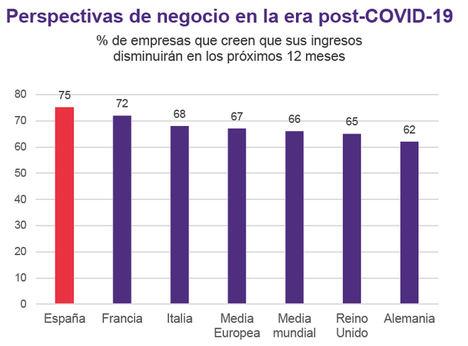 5 de cada 10 empresarios españoles creen que deberán reducir costes para seguir operando con normalidad