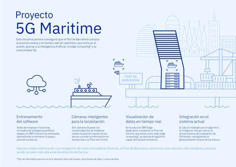 La conectividad 5G y la inteligencia artificial permitirán la geoposición exacta y en tiempo real de embarcaciones en el Puerto de Barcelona