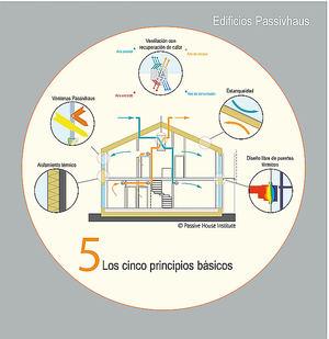 Barcelona ahorraría 600M€ con un 100% de edificios construidos bajo el estándar Passivhaus