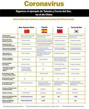 Coronavirus: la estrategia que España debería copiar es la de Taiwán, no la de China