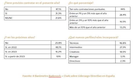 6 de cada 10 directivos y directivas españoles invertirán en tecnología para sus empresas durante el próximo año