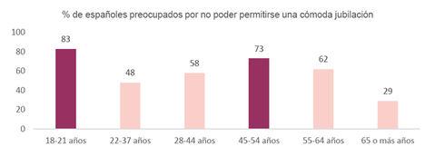 6 de cada 10 españoles, preocupados por no poder tener una jubilación cómoda