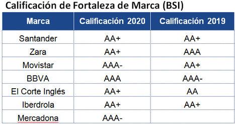 7 marcas españolas entre las 500 más valiosas del mundo según Brand Finance
