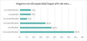 Casi 8 de cada 10 familias con personas con discapacidad (79,7%) manifiesta dificultades para llegar a fin de mes