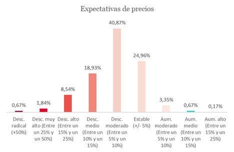 8 de cada 10 inmobiliarios apuntan a la estabilidad y un descenso moderado del precio de compraventa de viviendas