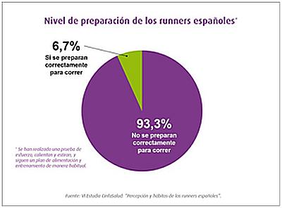 Nueve de cada diez runners españoles no se preparan adecuadamente para correr