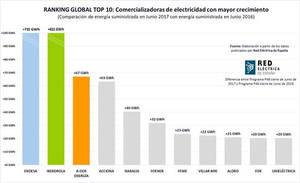 A-Dos Energía, la eléctrica con mayor crecimiento en España tras Endesa e Iberdrola