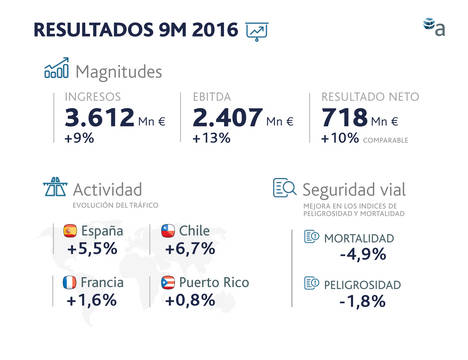 El beneficio neto comparable de Abertis crece un 10% entre enero y septiembre, hasta los 718 millones de euros