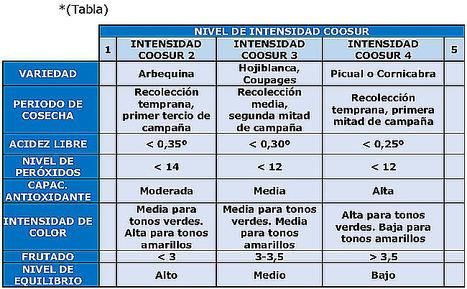 Coosur presenta TRIPLE 3XTRA, un riguroso procedimiento de control sobre el origen, calidad y sabor del AOVE