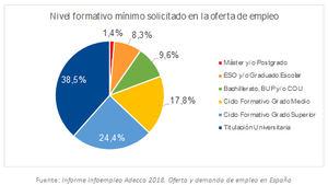 ADE continúa siendo la carrera más demandada por las empresas (9%), seguida de las ingenierías Informática e Industrial