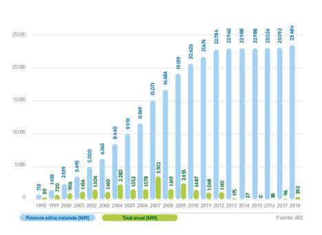 España incrementó la potencia eólica en 392 MW el pasado año, sumando un total de 23.484 MW eólicos instalados
