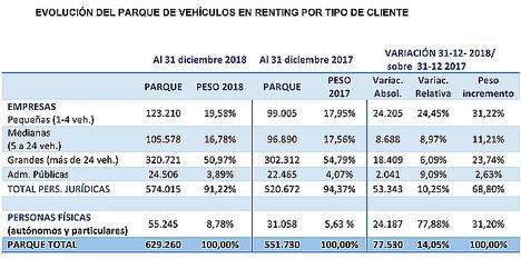 El renting concluye un año histórico en crecimiento cuantitativo y cualitativo