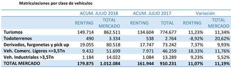Las matriculaciones de renting acumuladas hasta julio aumentan un 11,07%