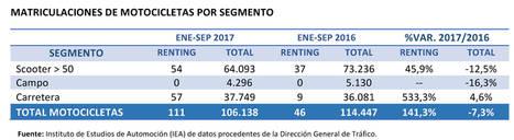 El renting de motocicletas sigue creciendo en España