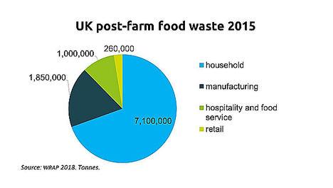 AHDB advierte sobre el exceso de desperdicios alimentarios a las puertas de las Fiestas Navideñas