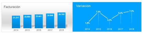 La facturación del sector de las Tecnologías de la Información (TI) crece por quinto año consecutivo con un incremento récord del 7,3%