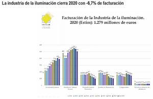 La industria de la iluminación cierra 2020 con una caída del 6,7 y diseña los vectores de crecimiento de 2021