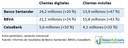 ¿Acabará la digitalización de los bancos con la banca online?