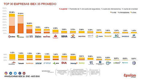 Acciona, Iberdrola y Mediaset, las empresas del Ibex 35 más influyentes en Redes Sociales en 2018