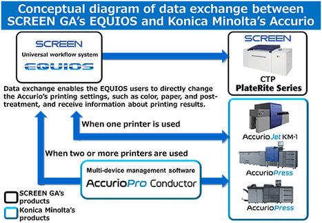 Konica Minolta y SCREEN GA mejoran la colaboración en el área de impresión digital comercial