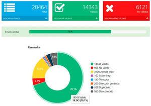 Acrelia lanza una nueva herramienta para verificar emails