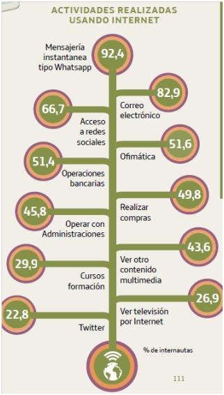 """Informe """"La Sociedad de la Información en España"""" correspondiente a 2016"""