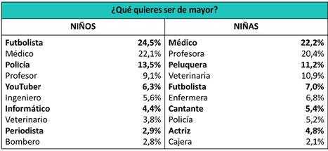 Leo Messi, Katy Perry y Fernando Simón, los jefes que los niños y niñas españoles querrían tener