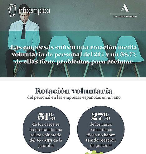 Las empresas sufren una rotación media voluntaria de personal del 21% y un 58,7% de ellas tiene problemas para reclutar